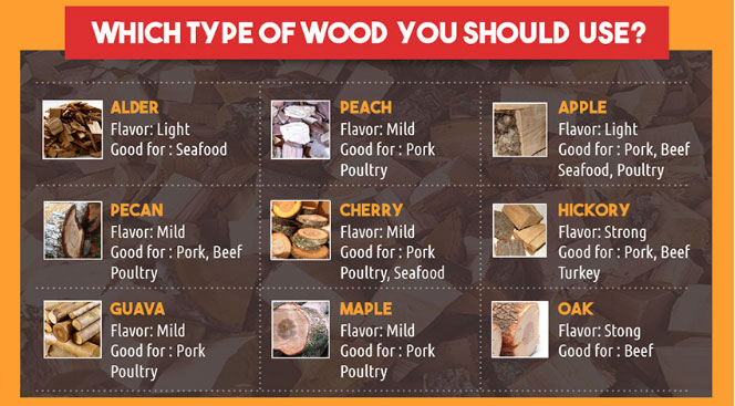 Best Wood for Smoking Brisket: Heavy and Light Woods